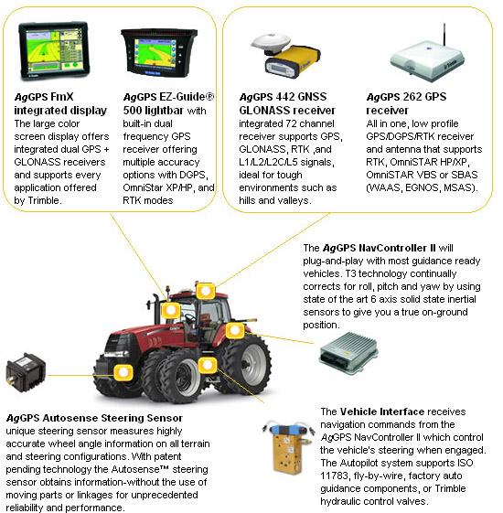 Aggps Autopilot System Gps Agsystems
