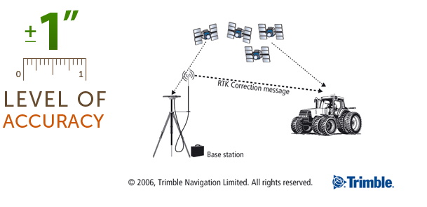 Diagram of how RTK works